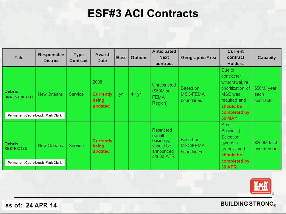 BUILDING STRONG ® ESF#3 ACI Contracts Title Responsible District Type Contract Award Date BaseOptions Anticipated Next contract Geographic Area Curren