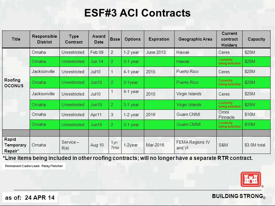 BUILDING STRONG ® ESF#3 ACI Contracts Title Responsible District Type Contract Award Date BaseOptionsExpirationGeographic Area Current contract Holder