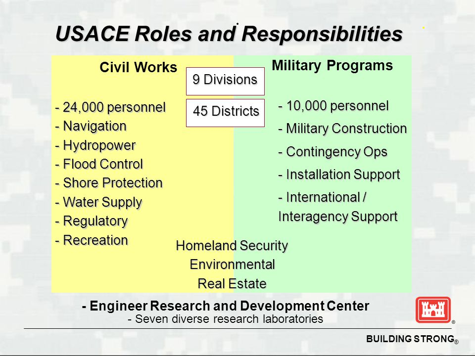 BUILDING STRONG ® Pre-Awarded Contracts ► Immediate response ► Maximum local hiring and subcontracting ► Pricing (known & stable) ► Costs reduced ► Partners with Private Sector ► Improves performance ► Standardizes contracts Debris ACI Contractors ECC XpertsAshBritt Ceres P & J