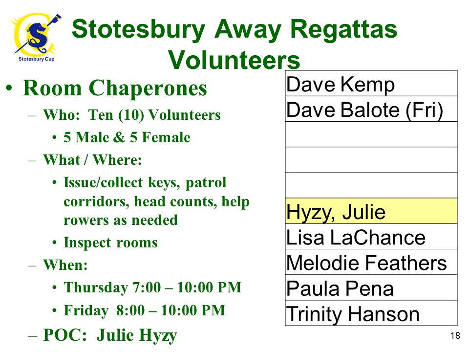 Room Chaperones –Who: Ten (10) Volunteers 5 Male & 5 Female –What / Where: Issue/collect keys, patrol corridors, head counts, help rowers as needed Inspect rooms –When: Thursday 7:00 – 10:00 PM Friday 8:00 – 10:00 PM –POC: Julie Hyzy Stotesbury Away Regattas Volunteers 18 Dave Kemp Dave Balote (Fri) Hyzy, Julie Lisa LaChance Melodie Feathers Paula Pena Trinity Hanson