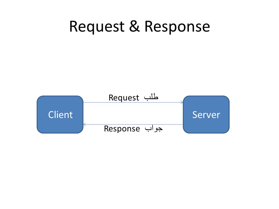 Request & Response ServerClient طلب Request جواب Response