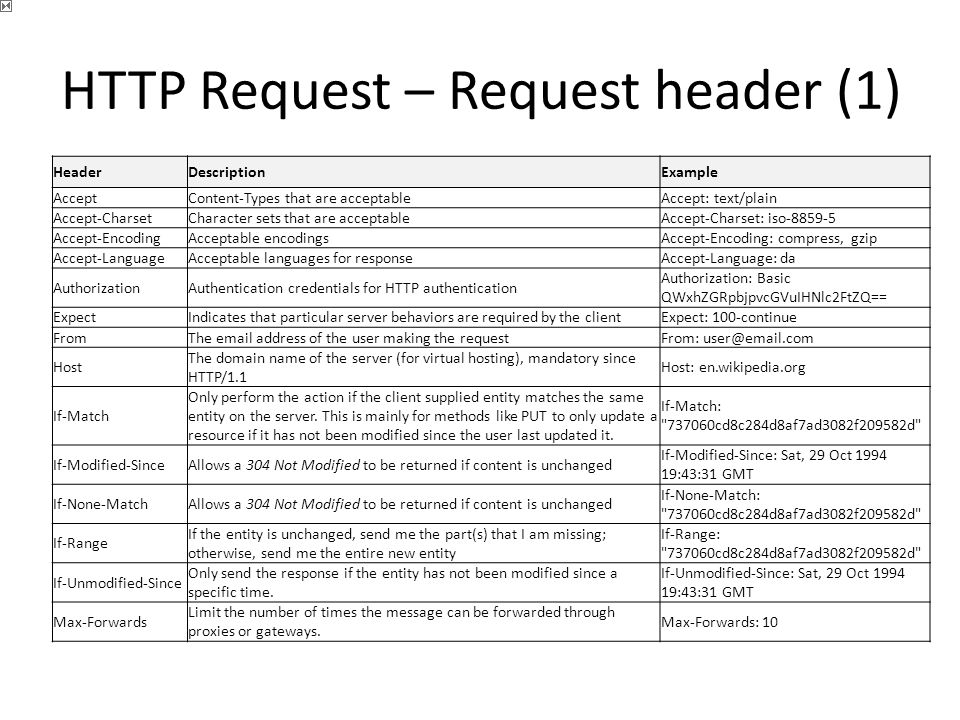 HTTP Request – Request header (1) HeaderDescriptionExample AcceptContent-Types that are acceptableAccept: text/plain Accept-CharsetCharacter sets that are acceptableAccept-Charset: iso-8859-5 Accept-EncodingAcceptable encodingsAccept-Encoding: compress, gzip Accept-LanguageAcceptable languages for responseAccept-Language: da AuthorizationAuthentication credentials for HTTP authentication Authorization: Basic QWxhZGRpbjpvcGVuIHNlc2FtZQ== ExpectIndicates that particular server behaviors are required by the clientExpect: 100-continue FromThe email address of the user making the requestFrom: user@email.com Host The domain name of the server (for virtual hosting), mandatory since HTTP/1.1 Host: en.wikipedia.org If-Match Only perform the action if the client supplied entity matches the same entity on the server.