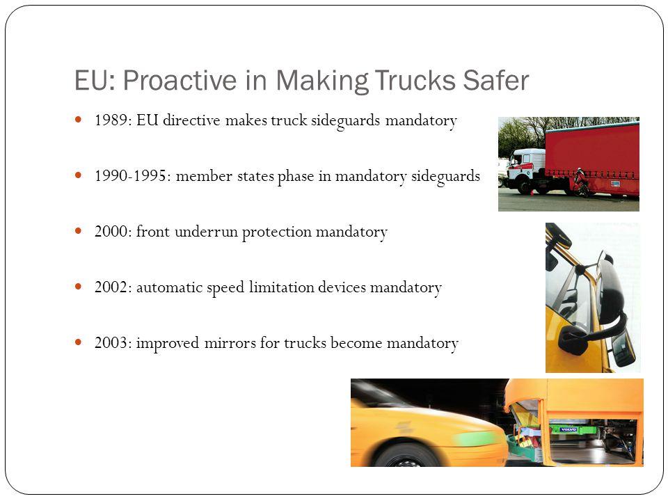 EU: Proactive in Making Trucks Safer 1989: EU directive makes truck sideguards mandatory 1990-1995: member states phase in mandatory sideguards 2000:
