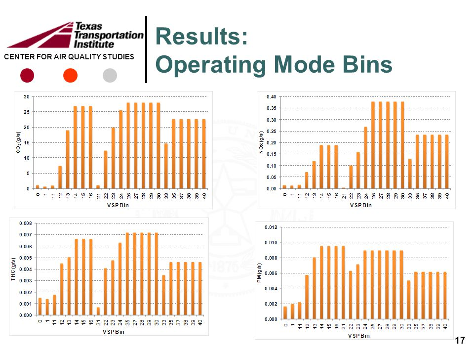 CENTER FOR AIR QUALITY STUDIES Results: Operating Mode Bins 17
