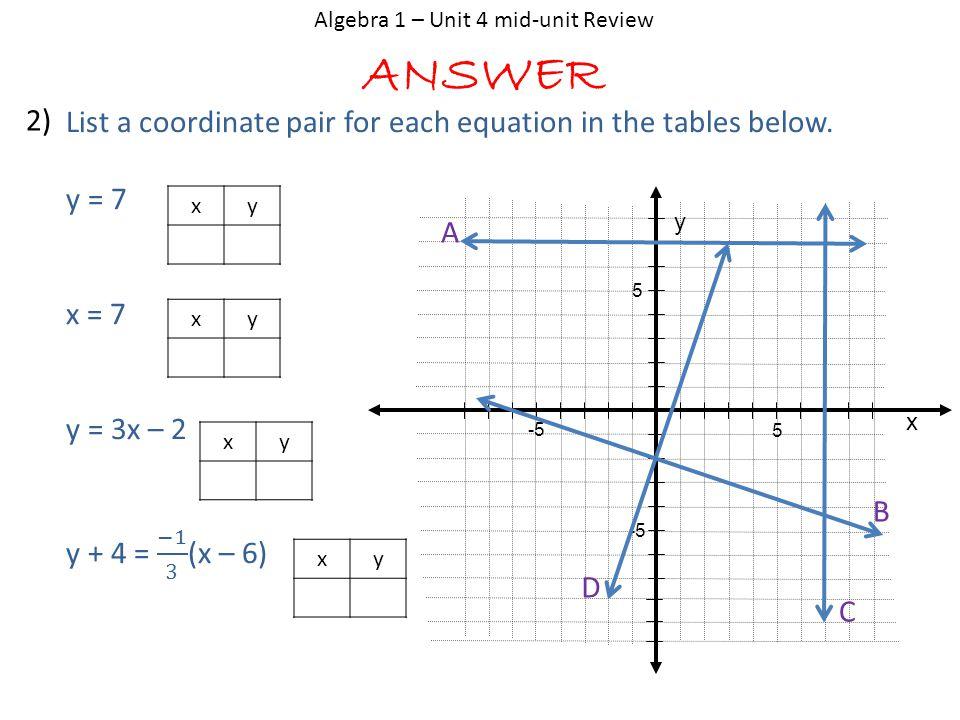 ANSWER Algebra 1 – Unit 4 mid-unit Review 2) x y 5 5 -5 A B C D xy xy xy xy