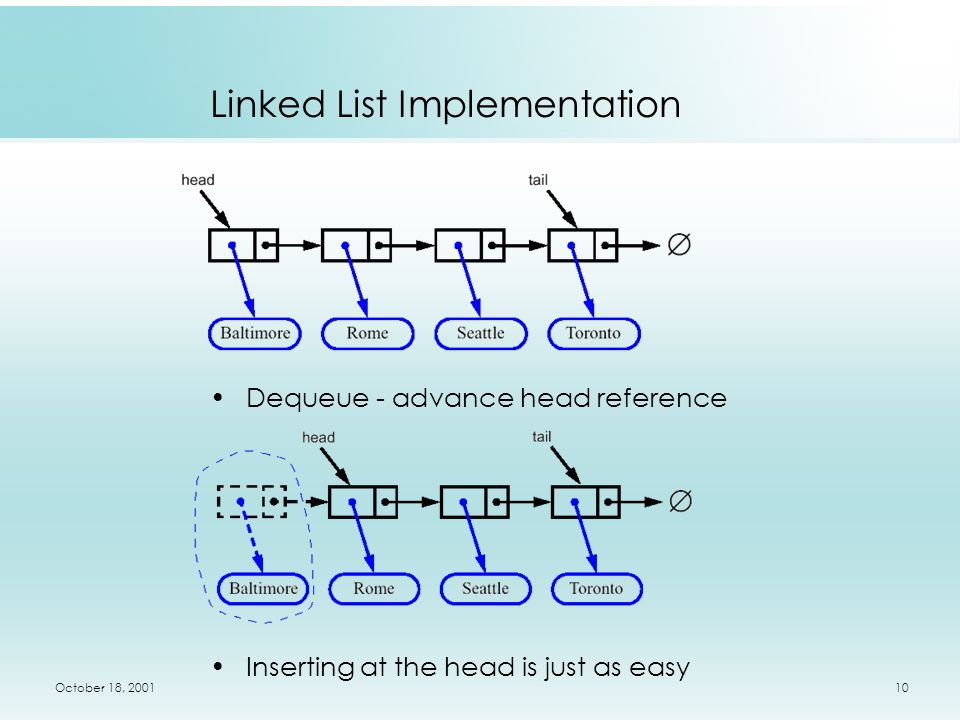 October 18, 200110 Dequeue - advance head reference Inserting at the head is just as easy Linked List Implementation