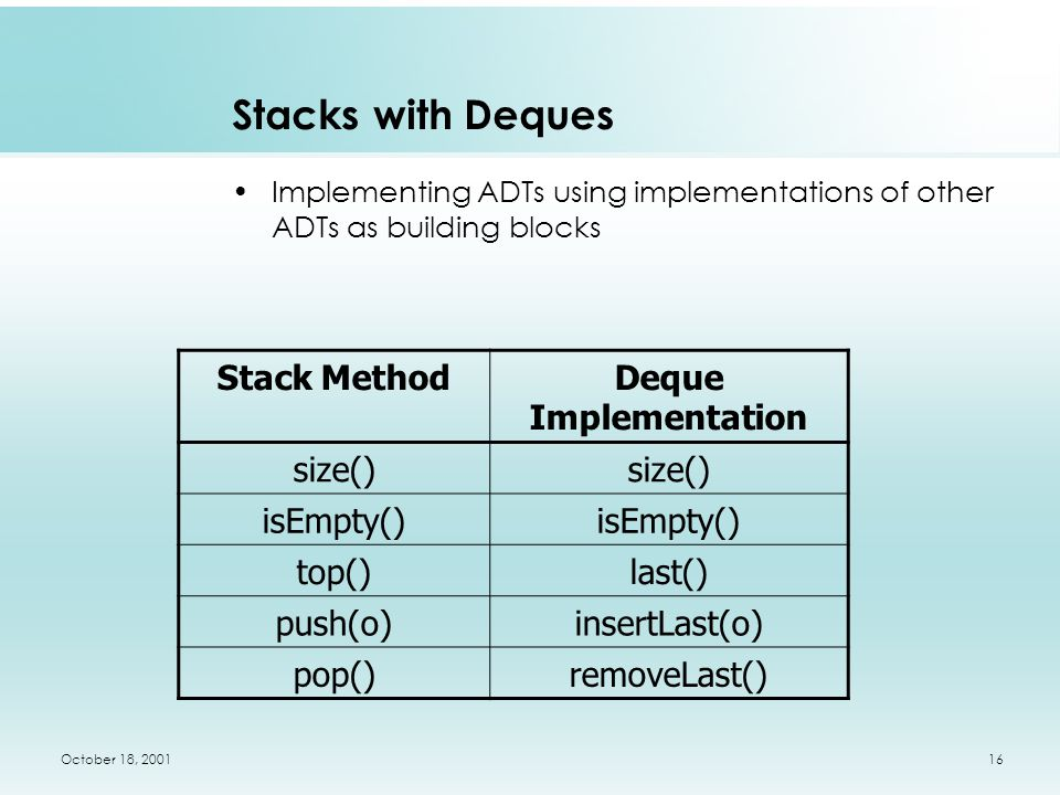 October 18, 200116 Stacks with Deques Implementing ADTs using implementations of other ADTs as building blocks Stack MethodDeque Implementation size() isEmpty() top()last() push(o)insertLast(o) pop()removeLast()