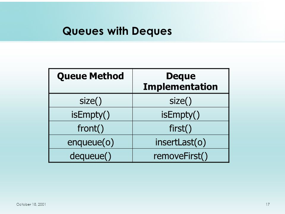 October 18, 200117 Queues with Deques Queue MethodDeque Implementation size() isEmpty() front()first() enqueue(o)insertLast(o) dequeue()removeFirst()