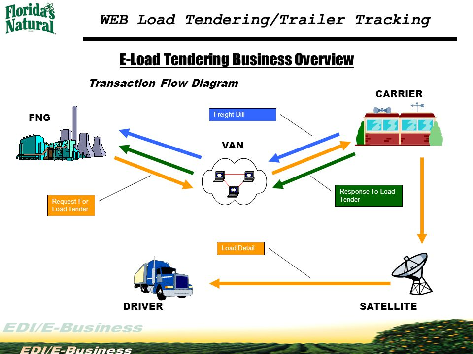 Transaction Flow Diagram Request For Load Tender Freight Bill SATELLITE CARRIER VAN DRIVER FNG Load Detail Response To Load Tender E-Load Tendering Bu