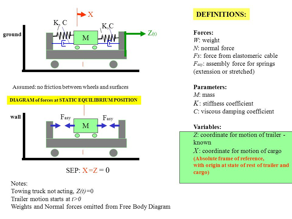 Forces: W: weight N: normal force Fs: force from elastomeric cable F asy  assembly force for springs (extension or stretched) Parameters: M: mass K : stiffness coefficient C: viscous damping coefficient Variables: Z: coordinate for motion of trailer - known X : coordinate for motion of cargo (Absolute frame of reference, with origin at state of rest of trailer and cargo) DEFINITIONS: Assumed: no friction between wheels and surfaces M wall SEP: X =Z = 0 F asy DIAGRAM of forces at STATIC EQUILIBRIUM POSITION Notes: Towing truck not acting, Z(t)=0 Trailer motion starts at t>0 Weights and Normal forces omitted from Free Body Diagram M ground X K,C Z (t)