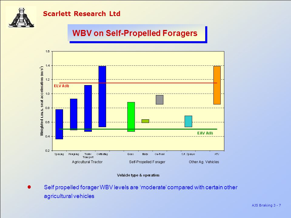 Scarlett Research Ltd AJS Braking 3 - 7 WBV on Self-Propelled Foragers ● Self propelled forager WBV levels are 'moderate' compared with certain other