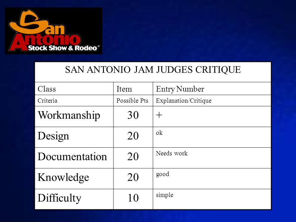SAN ANTONIO JAM JUDGES CRITIQUE ClassItemEntry Number CriteriaPossible PtsExplanation/Critique Workmanship30+ Design20 ok Documentation20 Needs work Knowledge20 good Difficulty10 simple