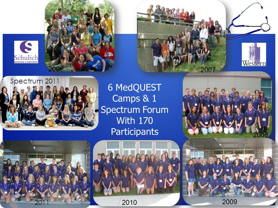 2008 2009 6 MedQUEST Camps & 1 Spectrum Forum With 170 Participants 2011 2007 2006 2010 Spectrum 2011
