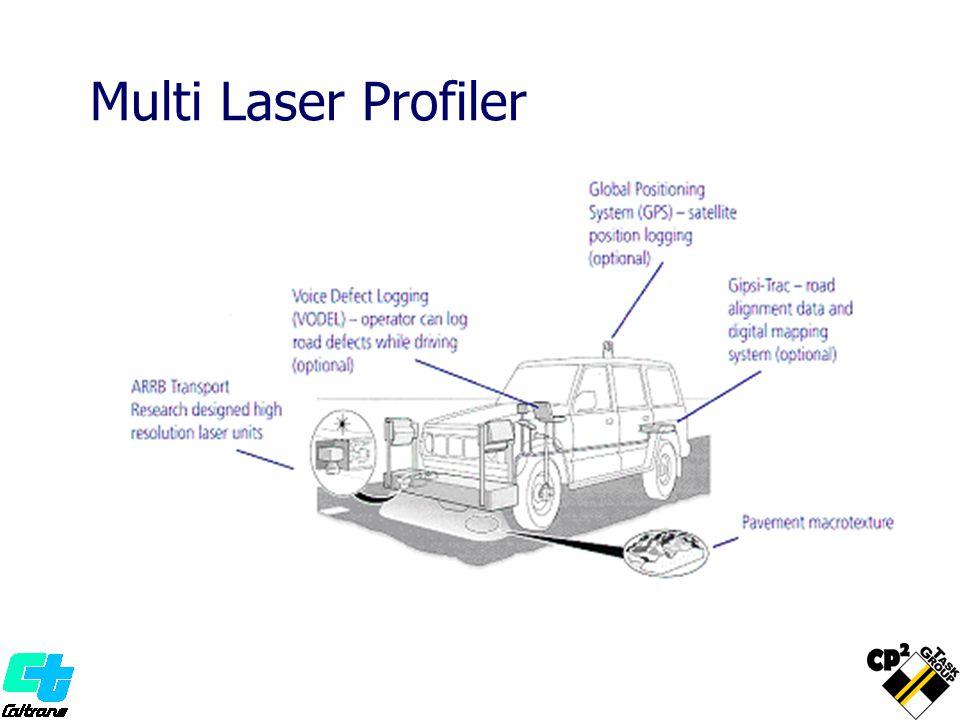 Multi Laser Profiler