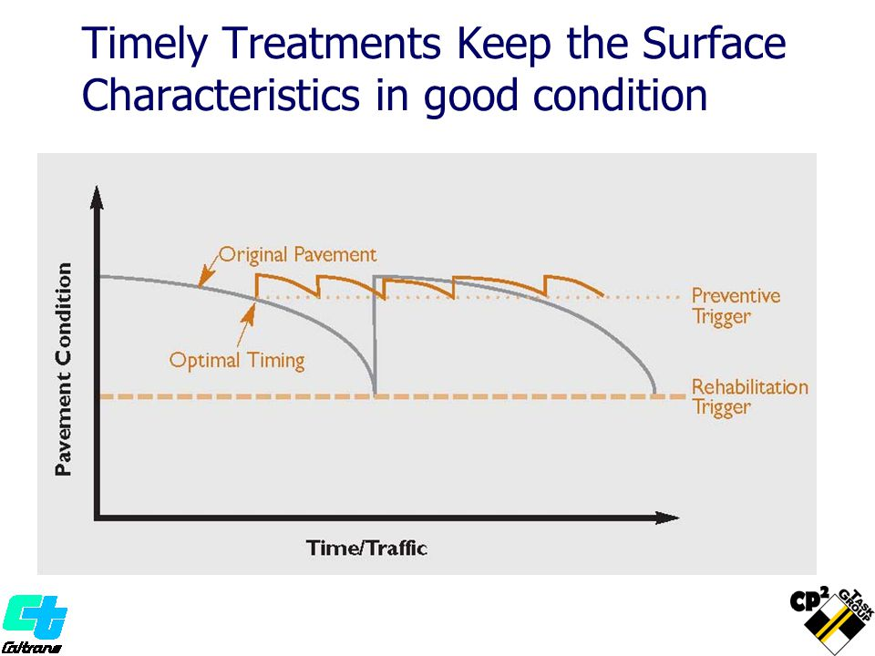 Timely Treatments Keep the Surface Characteristics in good condition