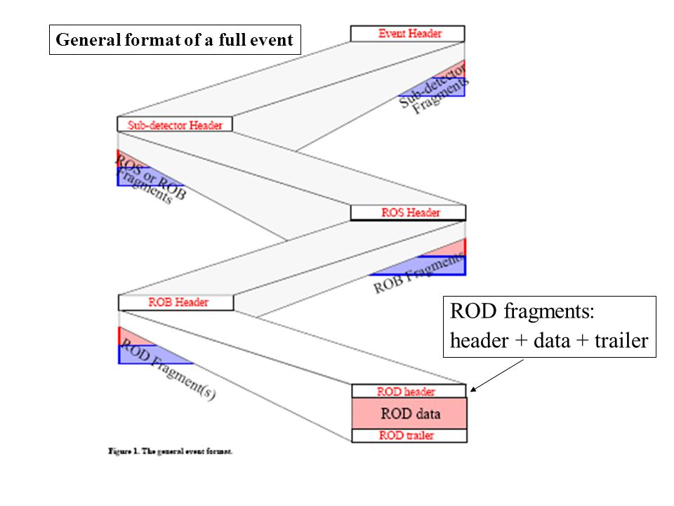 General format of a full event ROD fragments: header + data + trailer