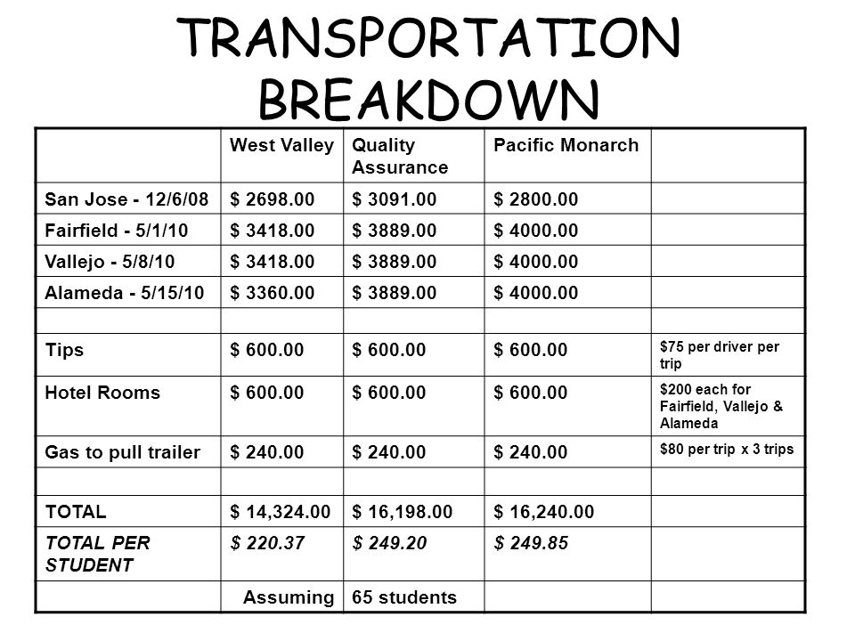 TRANSPORTATION BREAKDOWN West ValleyQuality Assurance Pacific Monarch San Jose - 12/6/08$ 2698.00$ 3091.00$ 2800.00 Fairfield - 5/1/10$ 3418.00$ 3889.00$ 4000.00 Vallejo - 5/8/10$ 3418.00$ 3889.00$ 4000.00 Alameda - 5/15/10$ 3360.00$ 3889.00$ 4000.00 Tips$ 600.00 $75 per driver per trip Hotel Rooms$ 600.00 $200 each for Fairfield, Vallejo & Alameda Gas to pull trailer$ 240.00 $80 per trip x 3 trips TOTAL$ 14,324.00$ 16,198.00$ 16,240.00 TOTAL PER STUDENT $ 220.37$ 249.20$ 249.85 Assuming65 students