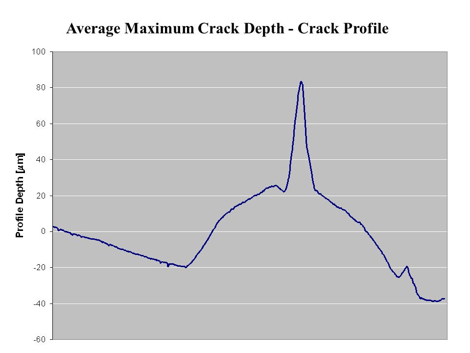 Average Maximum Crack Depth - Crack Profile