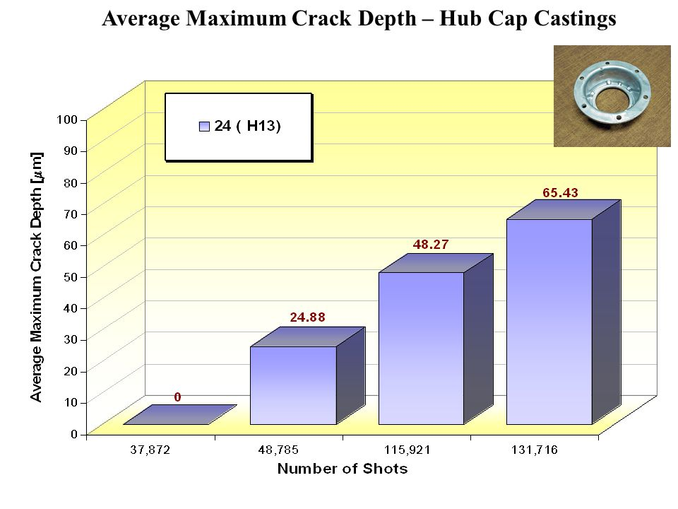 Average Maximum Crack Depth – Hub Cap Castings