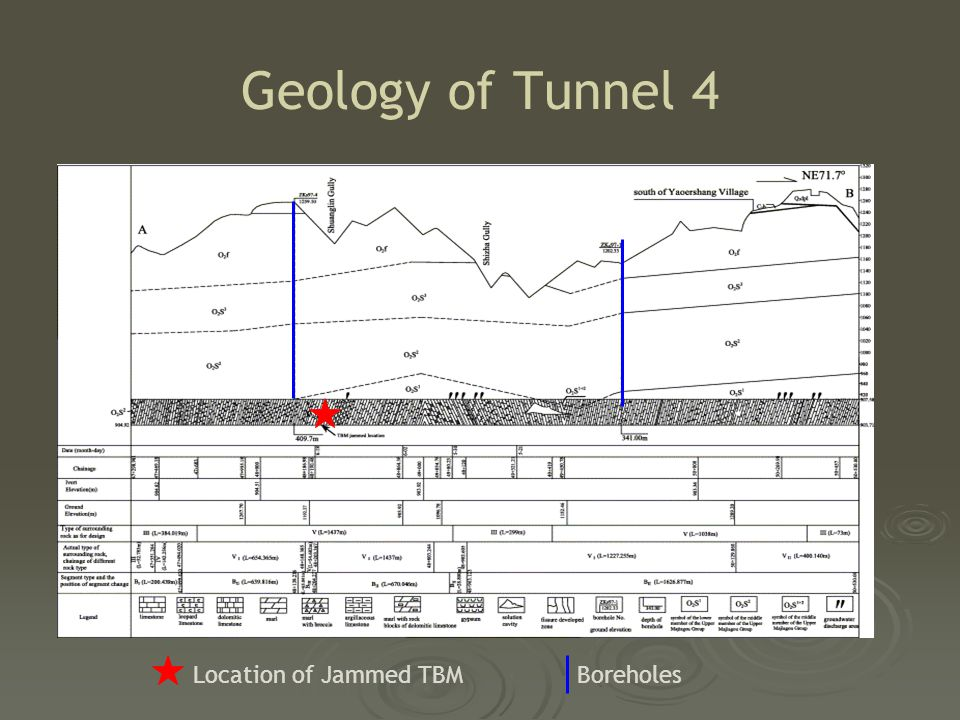 Geology of Tunnel 4  Frequent variation rock strength  Cavities in filled with wet clay  Groundwater inflow Location of Jammed TBMBoreholes