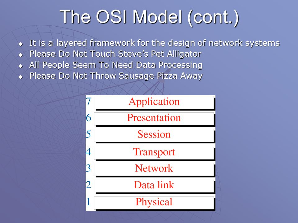 The OSI Model (cont.)  It is a layered framework for the design of network systems  Please Do Not Touch Steve's Pet Alligator  All People Seem To Need Data Processing  Please Do Not Throw Sausage Pizza Away