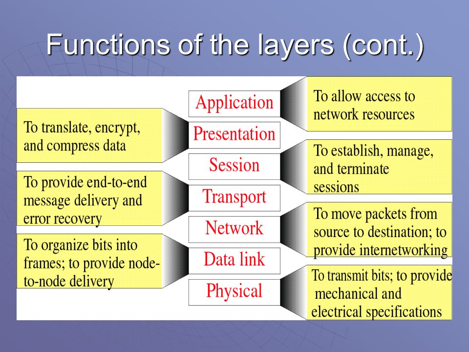 Functions of the layers (cont.)