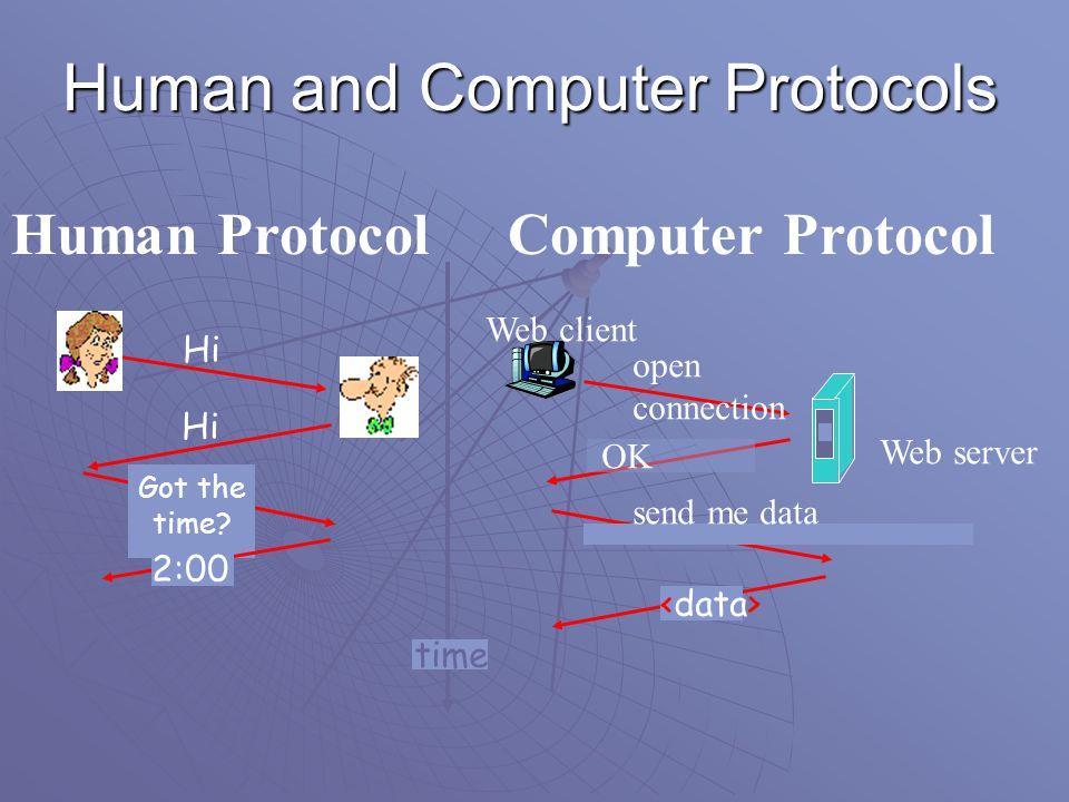 Human and Computer Protocols Hi Got the time.