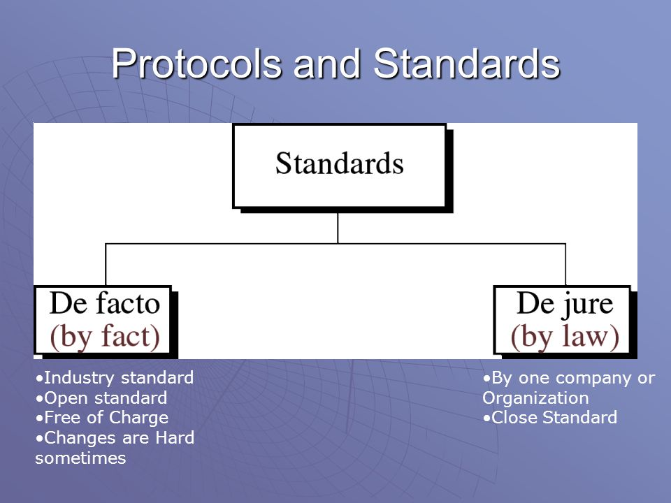 Protocols and Standards By one company or Organization Close Standard Industry standard Open standard Free of Charge Changes are Hard sometimes