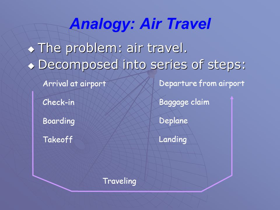 Analogy: Air Travel  The problem: air travel.