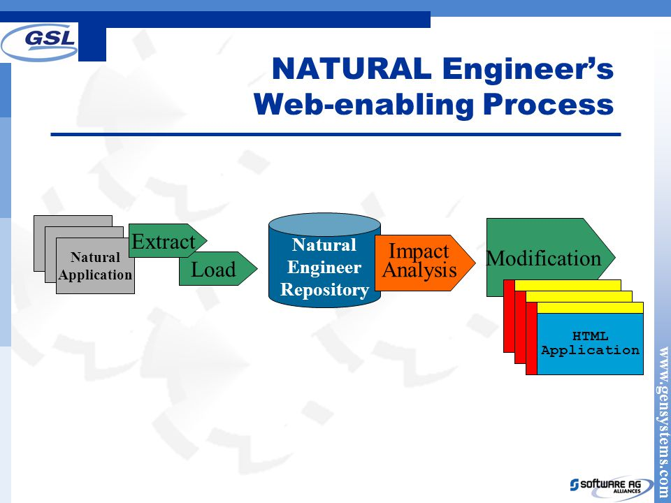 NATURAL Engineer's Web-enabling Process Natural Engineer Repository Natural Application Load Extract Impact Analysis Modification HTML Screen HTML Screen HTML Application