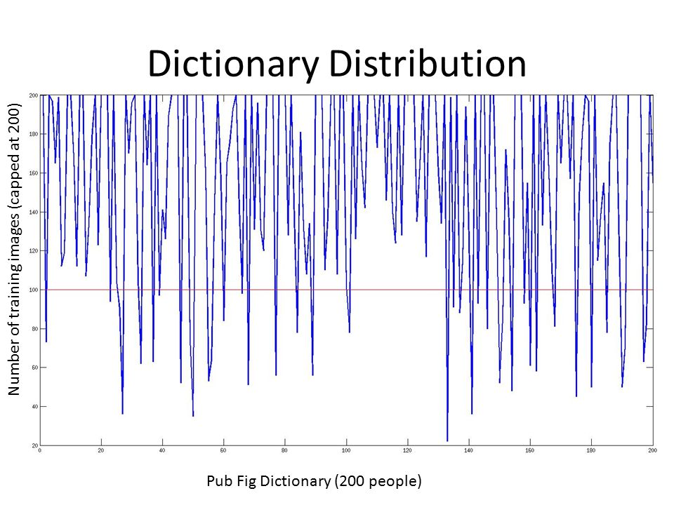 Dictionary Distribution Pub Fig Dictionary (200 people) Number of training images (capped at 200)