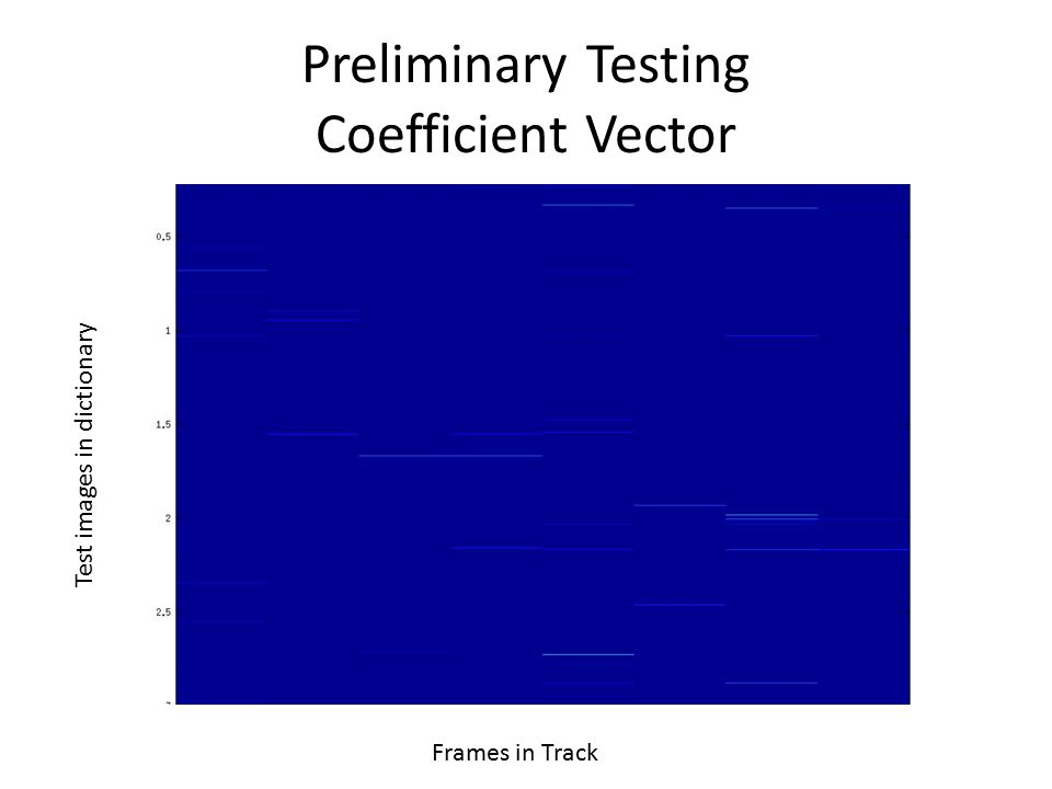Preliminary Testing Coefficient Vector Test images in dictionary Frames in Track