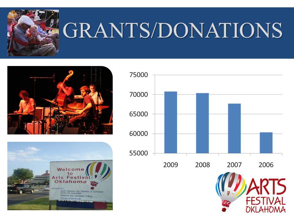 GRANTS/DONATIONS