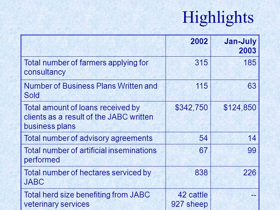 Highlights 2002Jan-July 2003 Total number of farmers applying for consultancy 315185 Number of Business Plans Written and Sold 11563 Total amount of loans received by clients as a result of the JABC written business plans $342,750$124,850 Total number of advisory agreements5414 Total number of artificial inseminations performed 6799 Total number of hectares serviced by JABC 838226 Total herd size benefiting from JABC veterinary services 42 cattle 927 sheep --