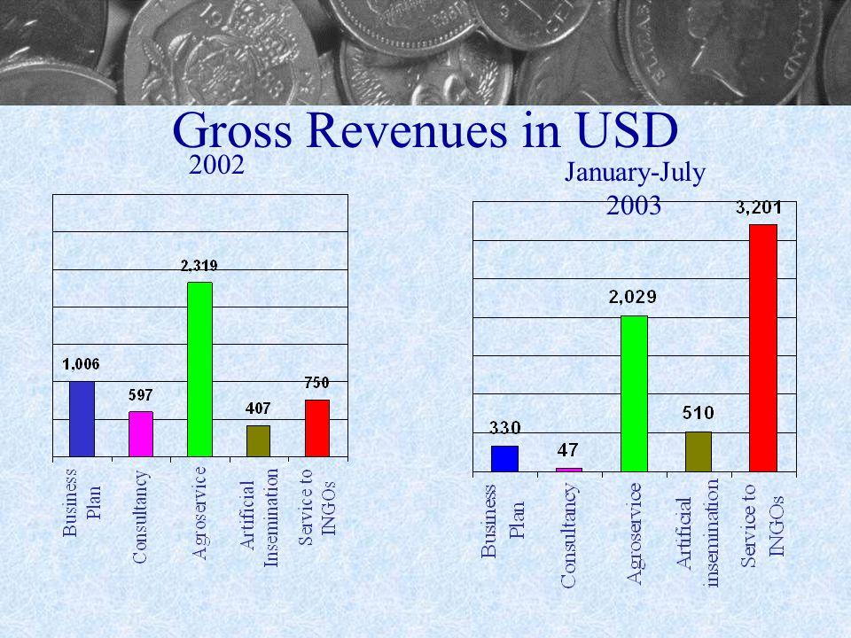 Gross Revenues in USD 2002 January-July 2003