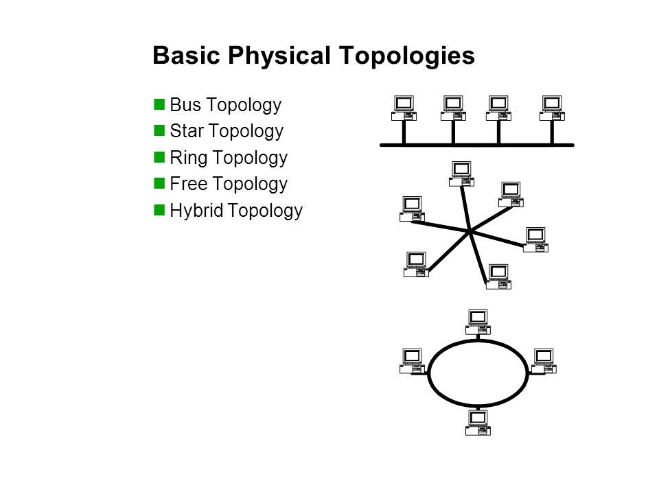 Basic Physical Topologies Bus Topology Star Topology Ring Topology Free Topology Hybrid Topology