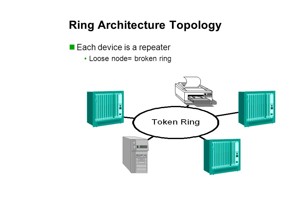 Ring Architecture Topology Each device is a repeater Loose node= broken ring