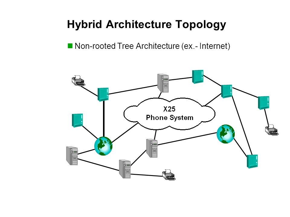Hybrid Architecture Topology Non-rooted Tree Architecture (ex.- Internet)