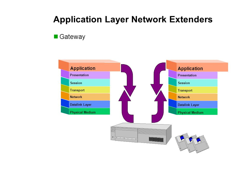 Physical Medium Network Transport Session Presentation Application Datalink Layer Application Physical Medium Network Transport Session Presentation Application Datalink Layer Application Application Layer Network Extenders Gateway
