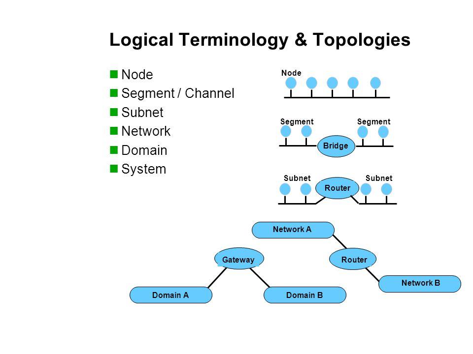Logical Terminology & Topologies Node Segment / Channel Subnet Network Domain System Node Bridge Gateway Domain ADomain B Router Network A Network B Router Subnet Segment Subnet Segment