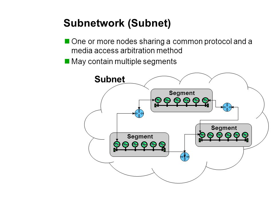 Subnetwork (Subnet) One or more nodes sharing a common protocol and a media access arbitration method May contain multiple segments Subnet Segment