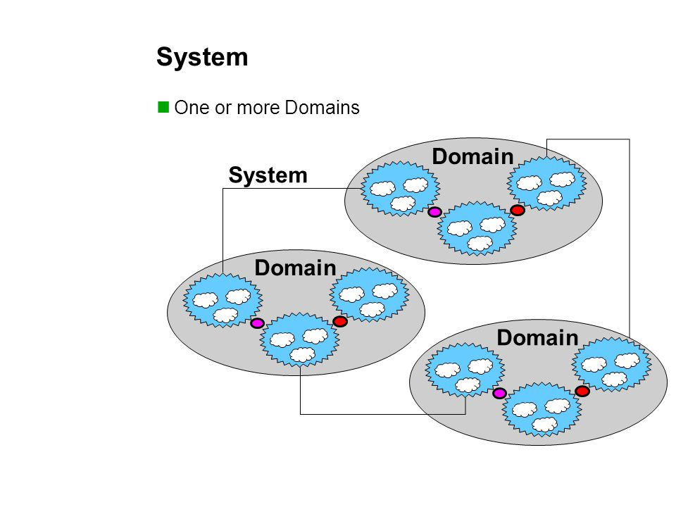 System One or more Domains Domain