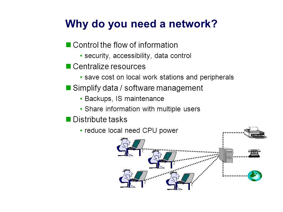 Physical Medium Network Transport Session Presentation Application Datalink Layer Multiple Mediums Application ASIC Dependent OSI Model vs.