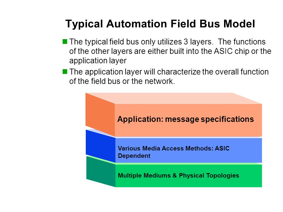 Multiple Mediums & Physical Topologies Application: message specifications Various Media Access Methods: ASIC Dependent Typical Automation Field Bus Model The typical field bus only utilizes 3 layers.