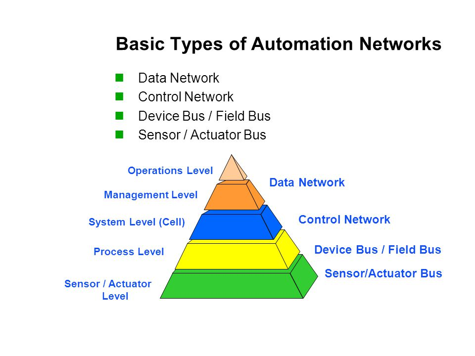 Basic Types of Automation Networks Data Network Control Network Device Bus / Field Bus Sensor / Actuator Bus Operations Level Management Level System Level (Cell) Process Level Sensor / Actuator Level Control Network Data Network Device Bus / Field Bus Sensor/Actuator Bus