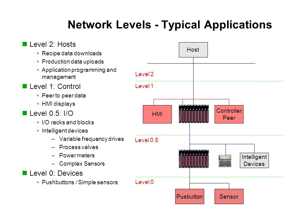 Network Levels - Typical Applications Level 2 Level 1 Level 0.5 Level 0 Host HMI Controller Peer Intelligent Devices PusbuttonSensor Level 2: Hosts Recipe data downloads Production data uploads Application programming and management Level 1: Control Peer to peer data HMI displays Level 0.5: I/O I/O racks and blocks Intelligent devices –Variable frequency drives –Process valves –Power meters –Complex Sensors Level 0: Devices Pushbuttons / Simple sensors