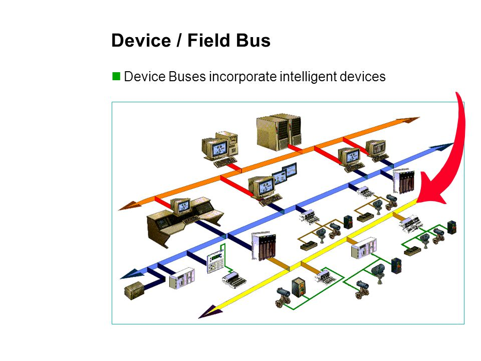 Device / Field Bus Device Buses incorporate intelligent devices