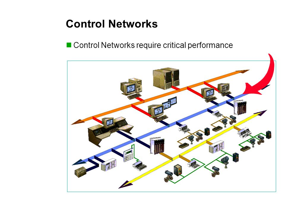 Control Networks Control Networks require critical performance