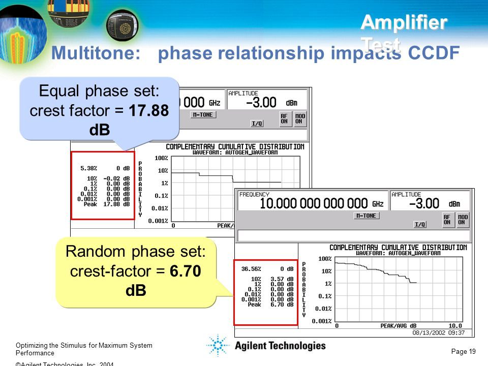Optimizing the Stimulus for Maximum System Performance ©Agilent Technologies, Inc. 2004 Page 19 Multitone: phase relationship impacts CCDF Equal phase
