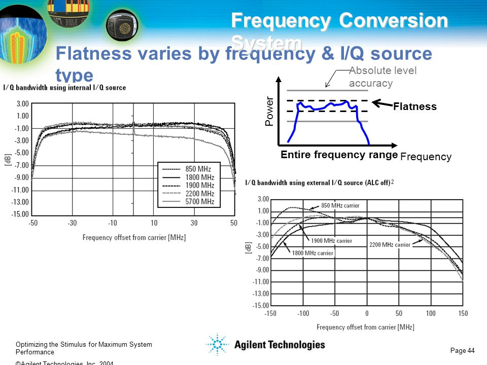 Optimizing the Stimulus for Maximum System Performance ©Agilent Technologies, Inc. 2004 Page 44 Flatness varies by frequency & I/Q source type Frequen